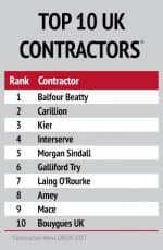 Top 10 UK contractors shown in a table, listing 1 Balfour Beatty, 2 Carillion, 3 Kier, 4 Interserve, 5 Morgan Sindall, 6 Galliford Try, 7 Laing O'Rourke, 8 Amey, 9 Mace, 10 Bouygues