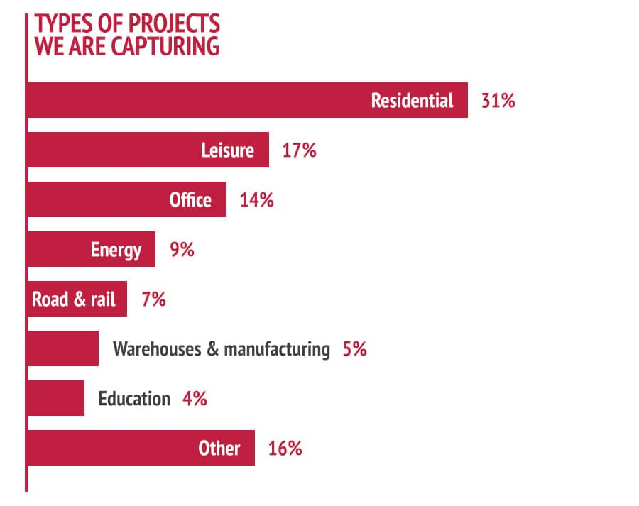 Bar chart showing that residential (31%) makes up the majority of our projects
